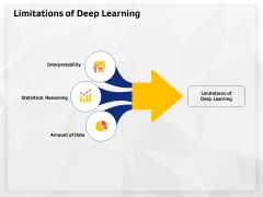 AI High Tech PowerPoint Templates Limitations Of Deep Learning Sample PDF