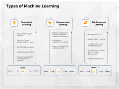 AI High Tech PowerPoint Templates Types Of Machine Learning Ppt Ideas Diagrams PDF