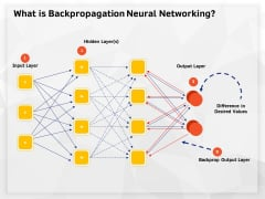 AI High Tech PowerPoint Templates What Is Backpropagation Neural Networking Topics PDF