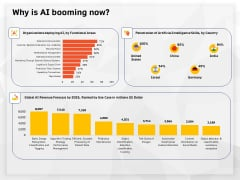 AI High Tech PowerPoint Templates Why Is AI Booming Now Ppt Infographic Template Template PDF