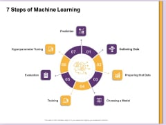 AI Machine Learning Presentations 7 Steps Of Machine Learning Ppt Professional Objects PDF
