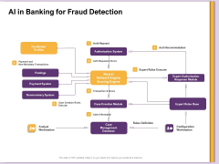 AI Machine Learning Presentations AI In Banking For Fraud Detection Ppt Pictures Rules PDF