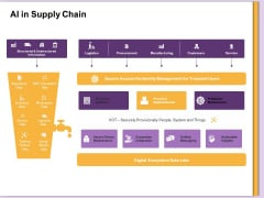 AI Machine Learning Presentations AI In Supply Chain Ppt Outline Templates PDF