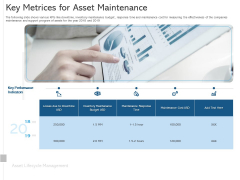 ALM Optimizing The Profit Generated By Your Assets Key Metrices For Asset Maintenance Information PDF