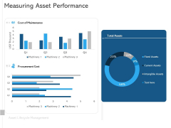 ALM Optimizing The Profit Generated By Your Assets Measuring Asset Performance Slides PDF