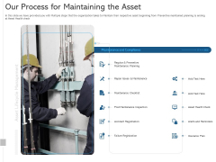 ALM Optimizing The Profit Generated By Your Assets Our Process For Maintaining The Asset Ideas PDF