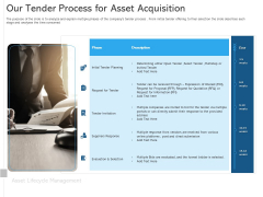 ALM Optimizing The Profit Generated By Your Assets Our Tender Process For Asset Acquisition Sample PDF
