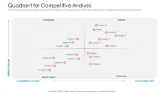 API Administration Solution Quadrant For Competitive Analysis Ppt Show Outfit PDF