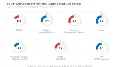 API Administration Solution Top API Management Platform Aggregated User Rating Elements PDF