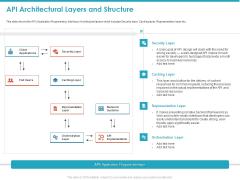 API Architectural Layers And Structure Ppt Layouts Slide Portrait PDF