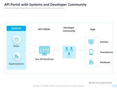 API Integration Software Development API Portal With Systems And Developer Community Mockup PDF