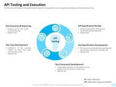 API Integration Software Development API Testing And Execution Themes PDF