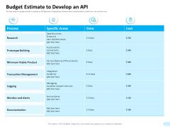 API Integration Software Development Budget Estimate To Develop An API Brochure PDF