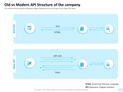API Integration Software Development Old Vs Modern API Structure Of The Company Icons PDF