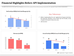 API Management For Building Software Applications Financial Highlights Before API Implementation Summary PDF