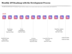 API Management For Building Software Applications Monthly API Roadmap With The Development Process Ideas PDF