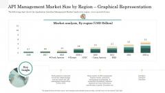 API Management Market API Management Market Size By Region Graphical Representation Ideas PDF