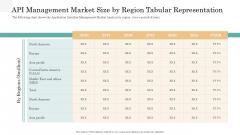 API Management Market API Management Market Size By Region Tabular Representation Sample PDF