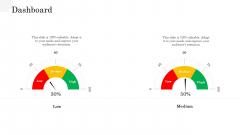 API Management Market Dashboard Ideas PDF