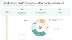 API Management Market Market Size Of API Management By Business Segment Mockup PDF