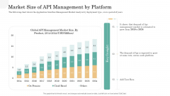 API Management Market Market Size Of API Management By Platform Professional PDF