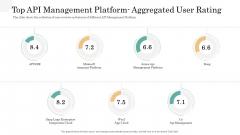 API Management Market Top API Management Platform Aggregated User Rating Formats PDF