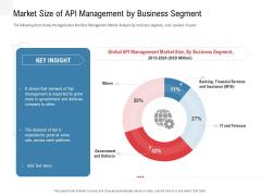 API Outline Market Size Of API Management By Business Segment Mockup PDF