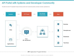API Portal With Systems And Developer Community Ppt File Model PDF
