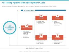 API Testing Pipeline With Development Cycle Ppt Portfolio Introduction PDF