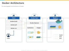 A Step By Step Guide To Continuous Deployment Docker Architecture Designs PDF