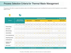 A Step Towards Environmental Preservation Process Selection Criteria For Thermal Waste Management Download PDF