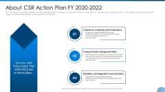 About CSR Action Plan FY 2020 2022 Ppt Pictures Images PDF