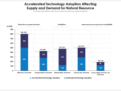 Accelerated Technology Adoption Affecting Supply And Demand For Natural Resource Ppt PowerPoint Presentation File Format PDF