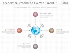 Acceleration Possibilities Example Layout Ppt Slides