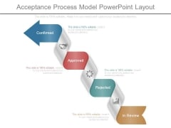 Acceptance Process Model Powerpoint Layout