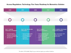 Access Regulations Technology Five Years Roadmap For Biometrics Solution Portrait