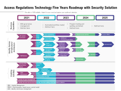 Access Regulations Technology Five Years Roadmap With Security Solution Inspiration
