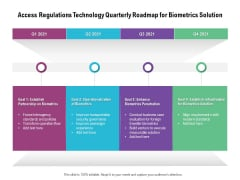 Access Regulations Technology Quarterly Roadmap For Biometrics Solution Background