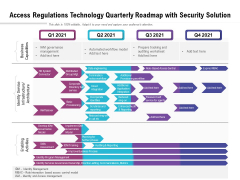 Access Regulations Technology Quarterly Roadmap With Security Solution Graphics