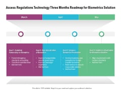 Access Regulations Technology Three Months Roadmap For Biometrics Solution Ideas