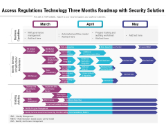 Access Regulations Technology Three Months Roadmap With Security Solution Guidelines