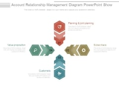 Account Relationship Management Diagram Powerpoint Show