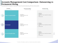 Accounting Bookkeeping Services Accounts Management Cost Comparison Outsourcing Vs Permanent Hiring Rules PDF