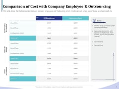 Accounting Bookkeeping Services Comparison Of Cost With Company Employee And Outsourcing Information PDF