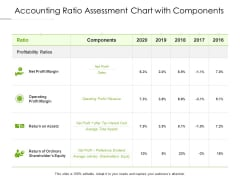 Accounting Ratio Assessment Chart With Components Ppt PowerPoint Presentation Pictures Styles PDF