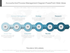 Accounts And Process Management Diagram Powerpoint Slide Ideas