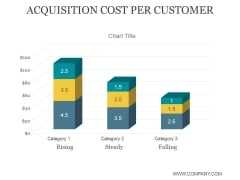 Acquisition Cost Per Customer Ppt PowerPoint Presentation Information