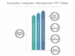 Acquisition Integration Management Ppt Slides