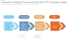 Acquisition Strategy Planning And Execution Ppt Examples Slides