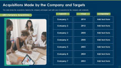 Acquisitions Made By The Company And Targets Ppt Show Ideas PDF